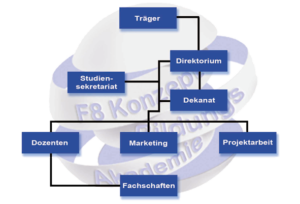 Organisation - F8konzept UG